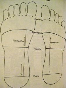 acupressure feet